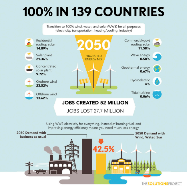 Mark Jacobson Green New Deal report