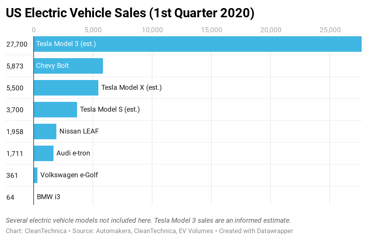 Image of article 'Tesla Model 3 — 5× More US Sales Than Chevy Bolt In Q1, 433× More Than BMW i3'