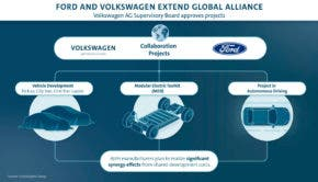 Volkswagen Ford collaboration