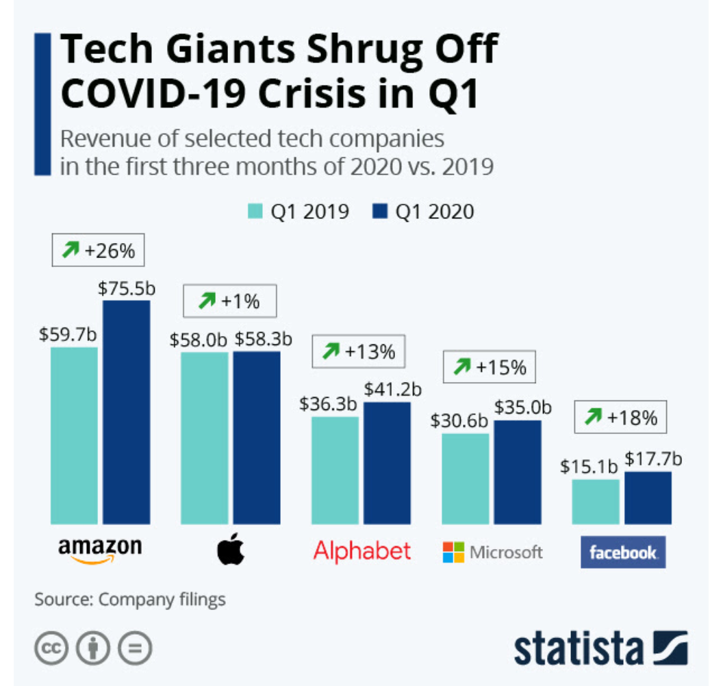 tech companies stay strong