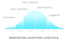 Innovation Adoption Lyfecycle
