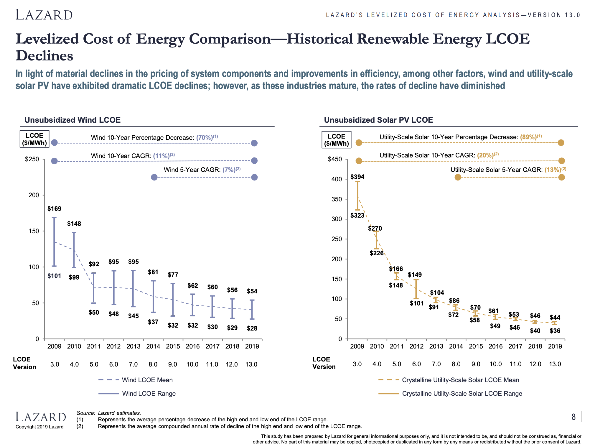 Carbon Pricing & The Energy Transition