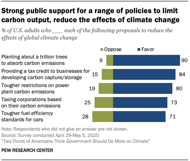 Pew climate change poll