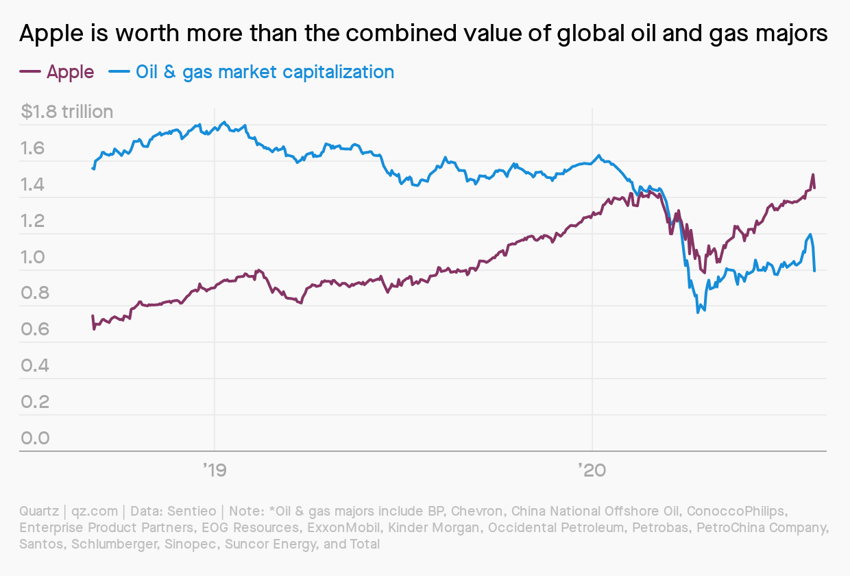 oil and gas value vs Apple