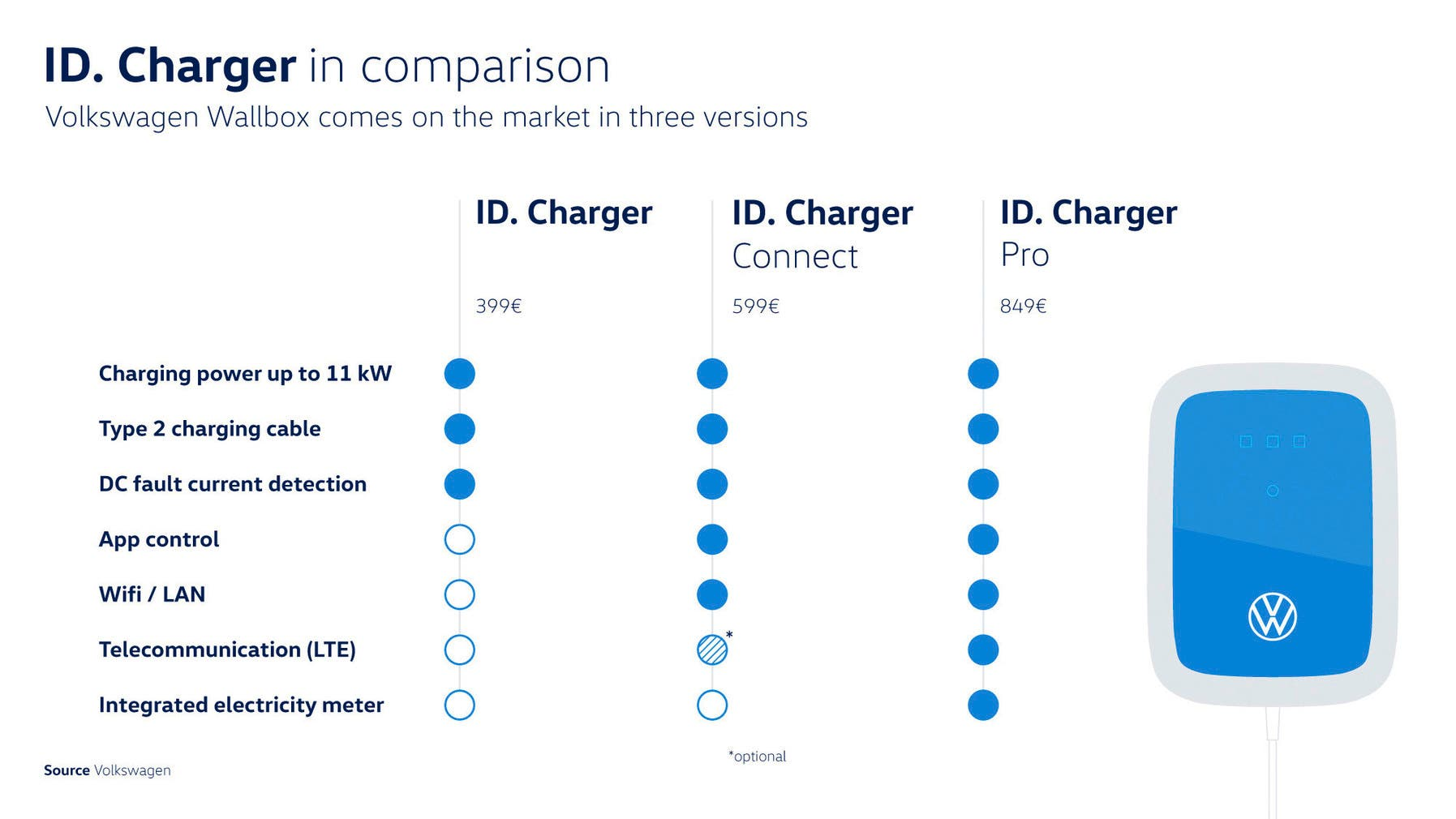 Volkswagen ID. Charger chart