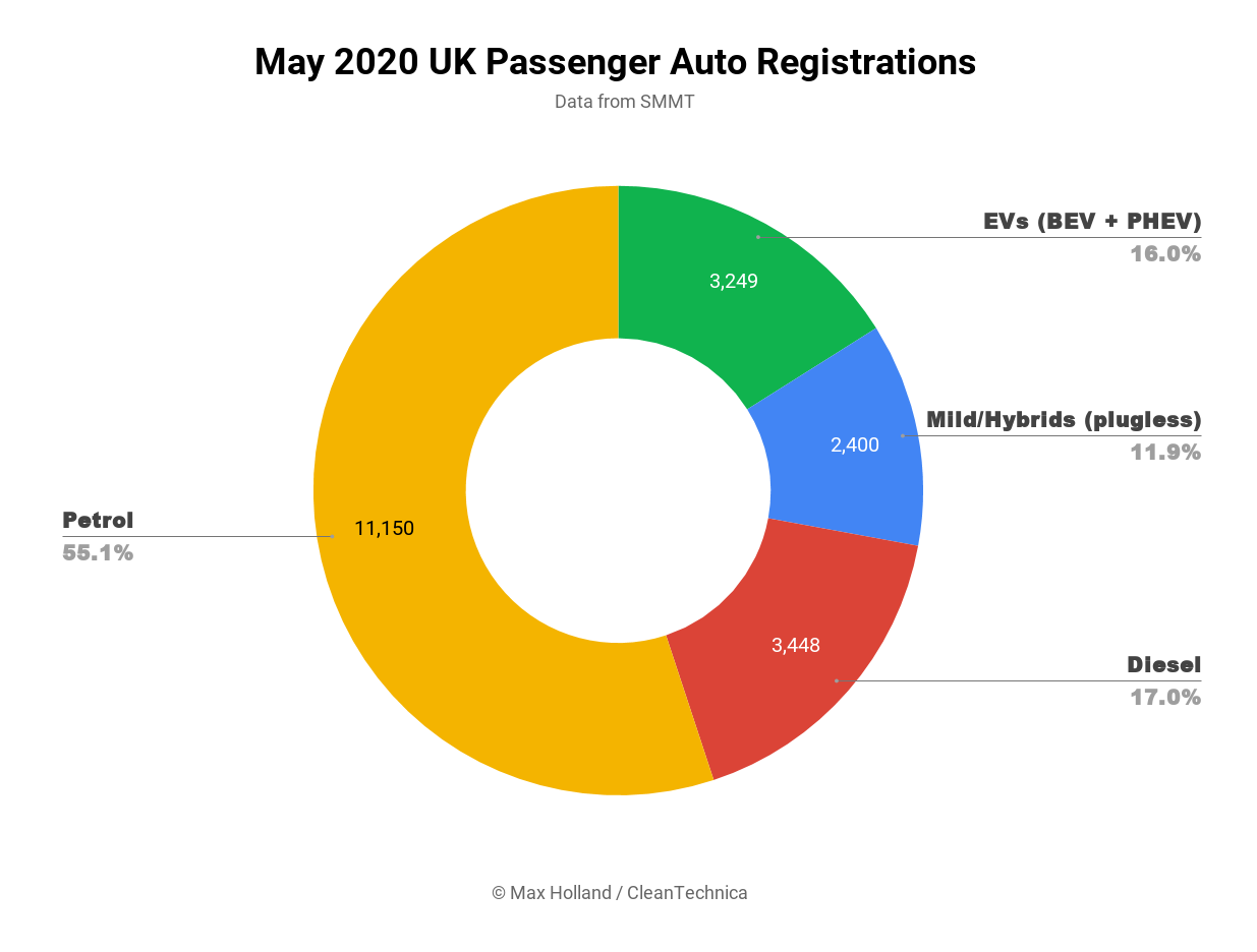 Tesla Model 3 Is Uk S Best Selling Auto Again In May Ev Market Share Hits 16