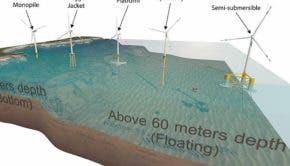 floating offshore wind turbines USA