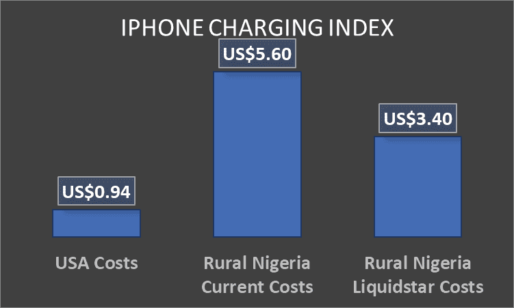 The cost of charging an iPhone 8 in USA vs Rural Nigeria