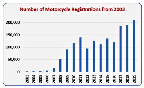 The number of motorcycle registrations in Kenya per year since 2003. Drawn from data from Madara Ogot, et al., and the Kenya National Bureau of Statistics-Economic Survey 2020.