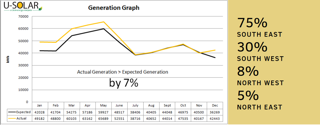 BIPV system electricity generation data (Source: U-Solar)