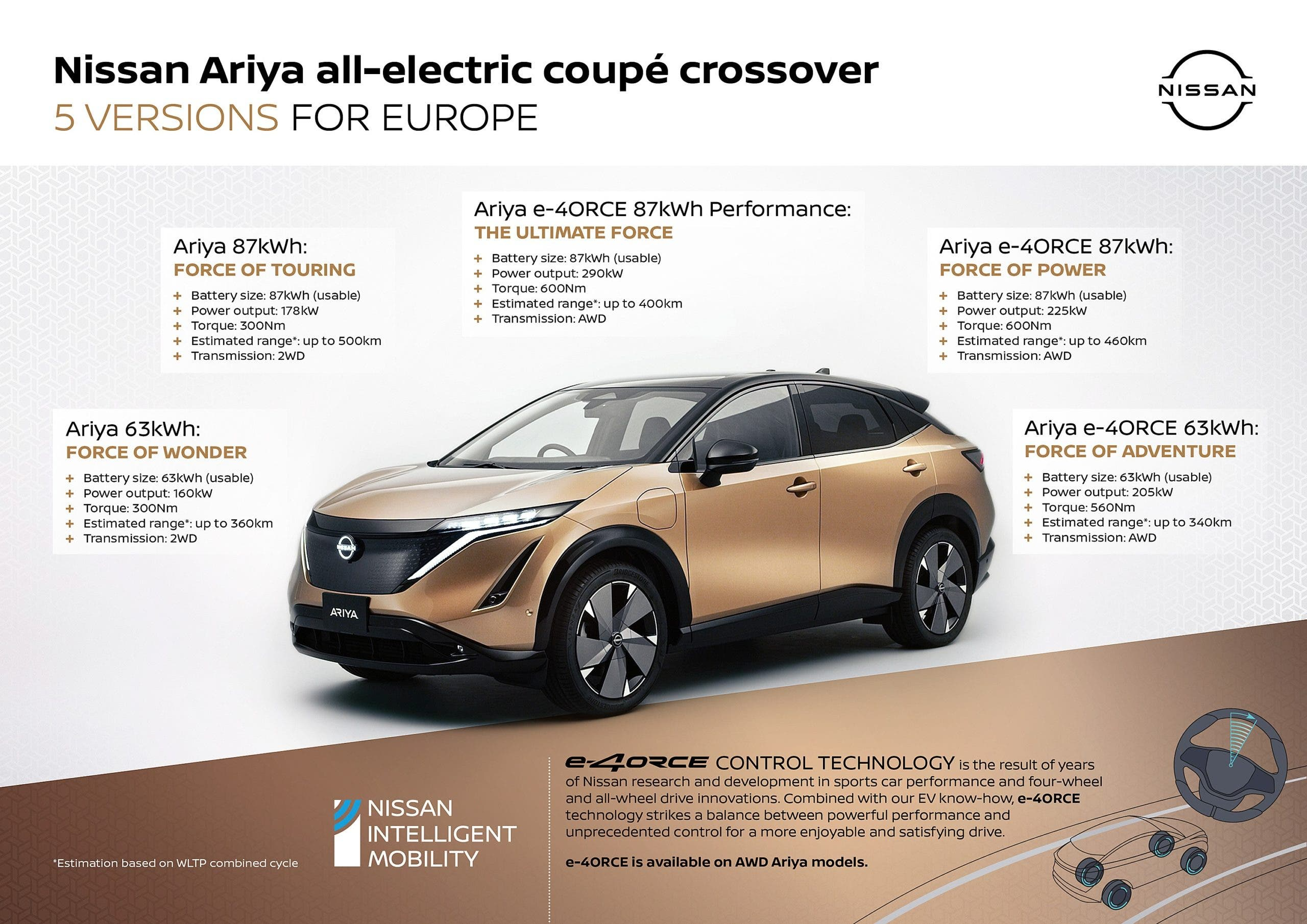 New Nissan Ariya Ev Promoted From Concept To Promise