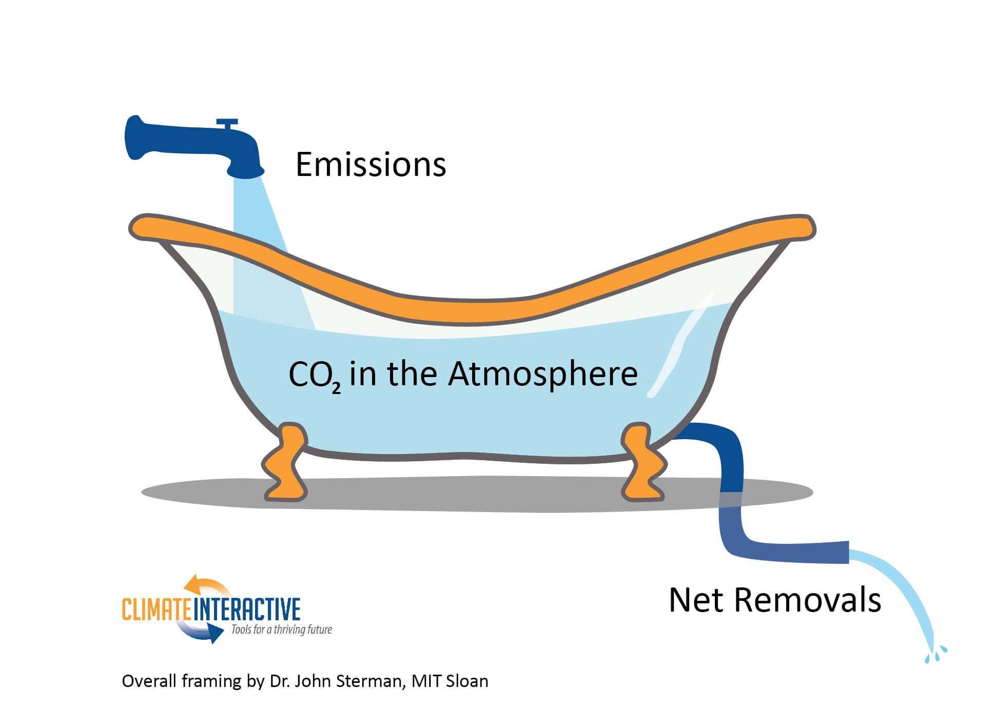carbon dioxide bathtub model