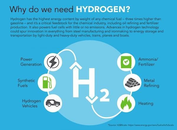 green hydrogen distributed energy wind