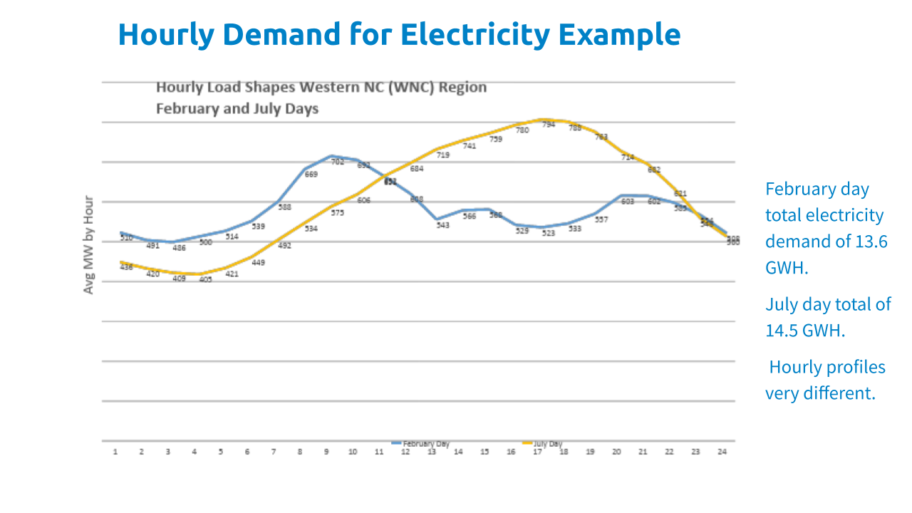Greening The Grid: Resource Adequacy, Intermittency, & Carbon Pricing