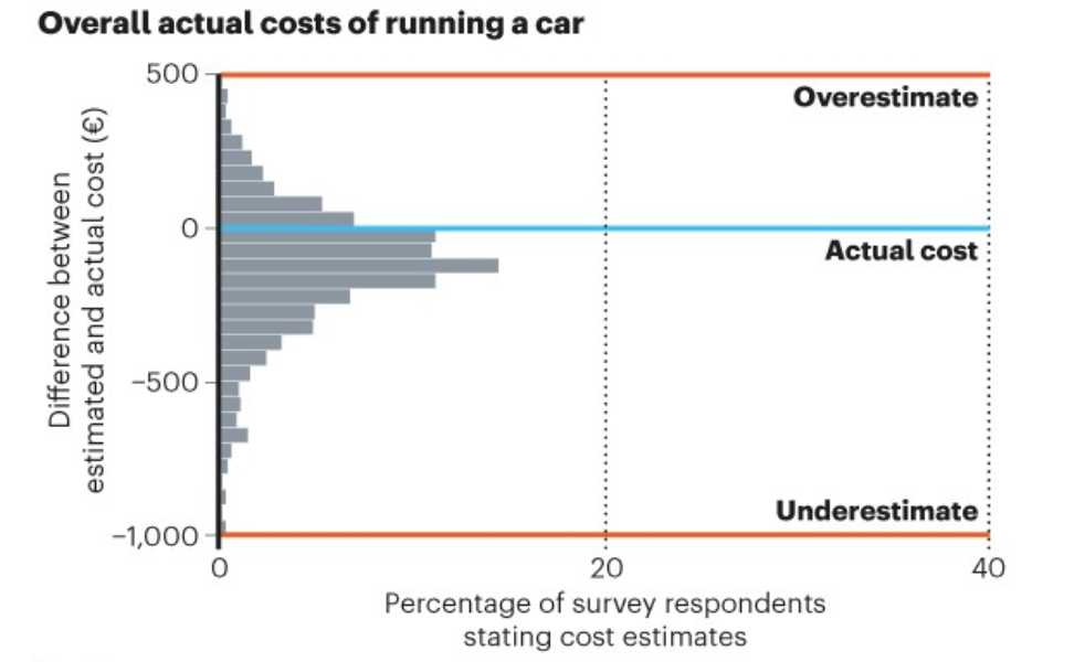 true cost of ownership Nature study