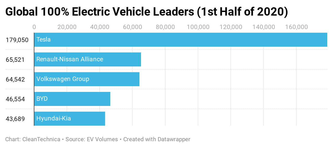 Top Selling Automotive Groups in 100% Battery Electric Vehicle Market