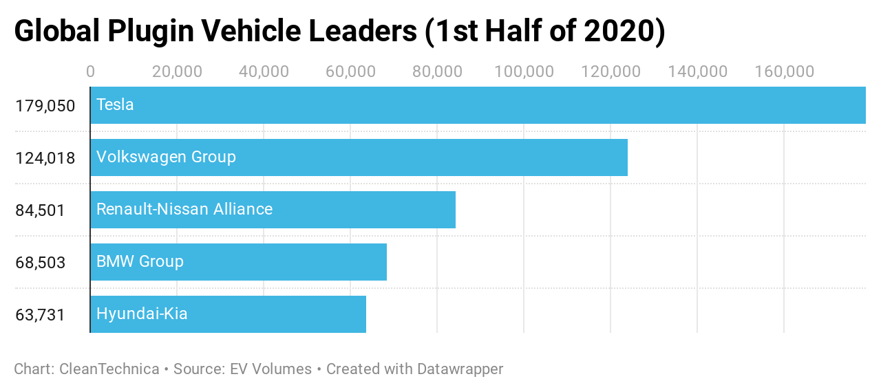 Top Selling Automotive Groups in Plugin Vehicle Market