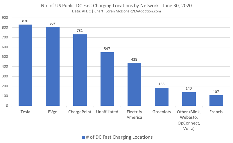 US EV fast charging stations locations by brand