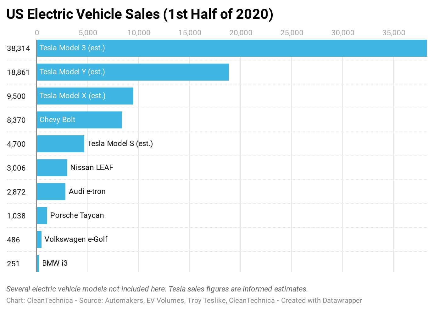 Tesla Model 3/Y, Chevy Bolt, Nissan LEAF, Audi e-tron Sales — US EV Sales Report