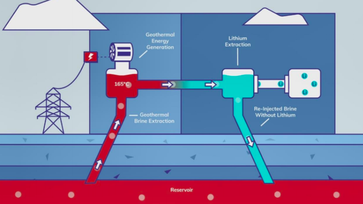 Schematic of Zero Carbon Lithium Process - producing lithium and power from geothermal heat