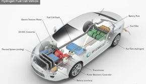 green hydrogen fuel cell electric car