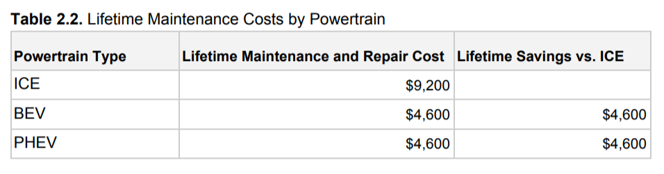 Consumer Reports lifetime cost of repairs