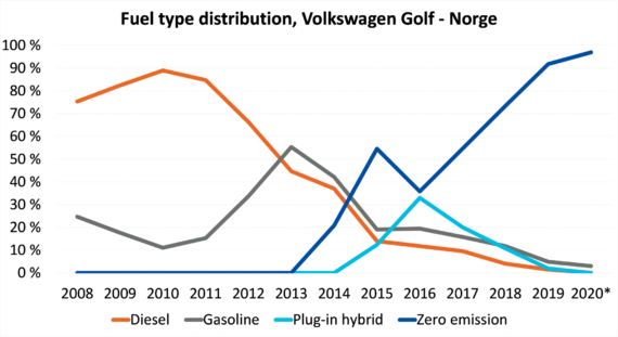 Volkswagen Golf sales in Norway
