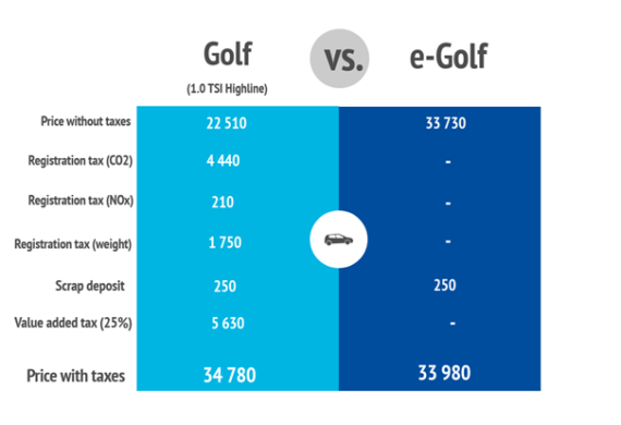 Cost to buy e-Golf vs gas Golf in Norway