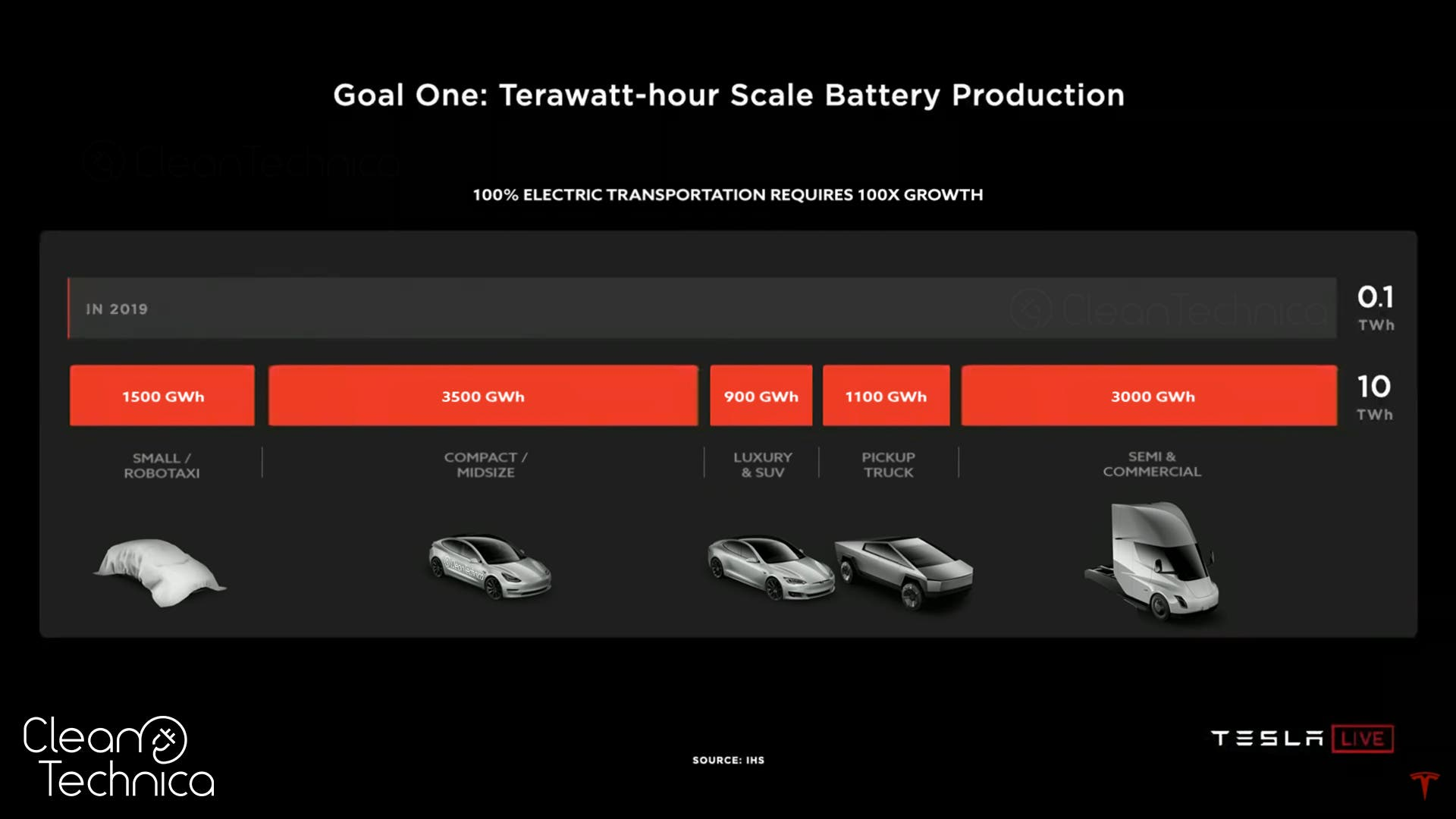 Tesla's new homemade batteries are in test cars on the road today