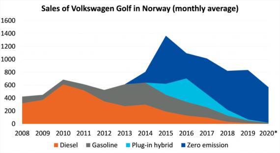 Volkswagen e-Golf sales monthly