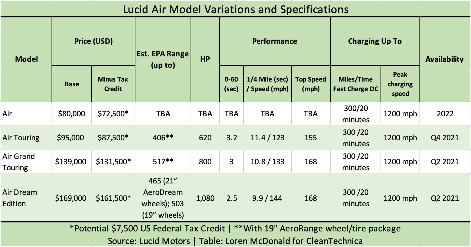 Lucid Air Model Variations and Specifications table-Loren McDonald-2