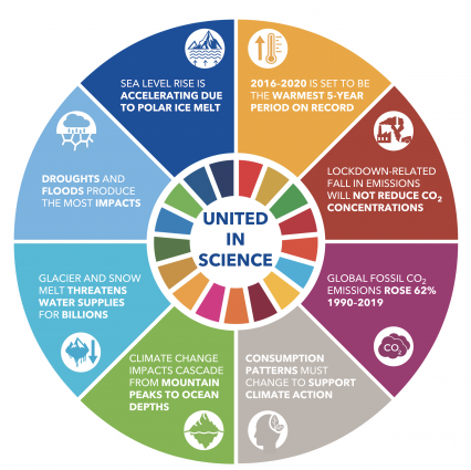 United In Science 2020 Report: Climate Change Has Not Stopped For COVID19