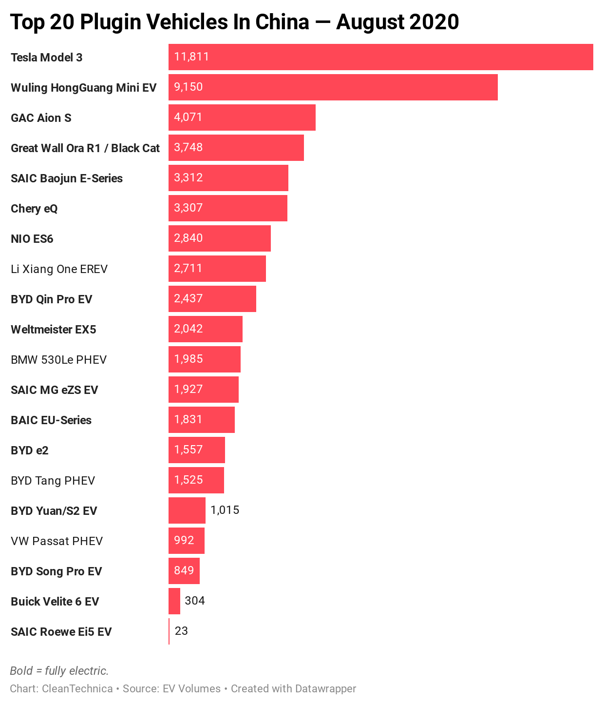 Top-20-Electric-Vehicles-in-China-August