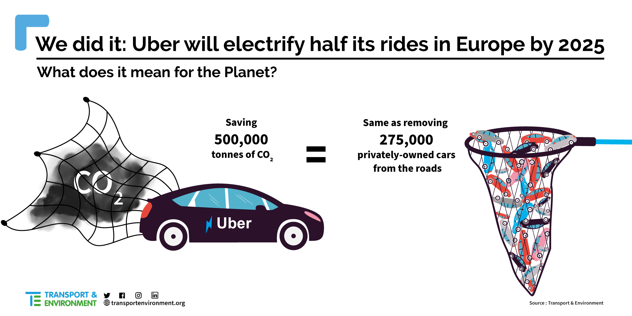Uber sets goal for 100% rides in electric vehicles by 2030
