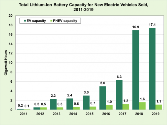 Lithium-Ion Battery Capacity In New Electric Vehicles Spiked In 2018 — What A Surprise!