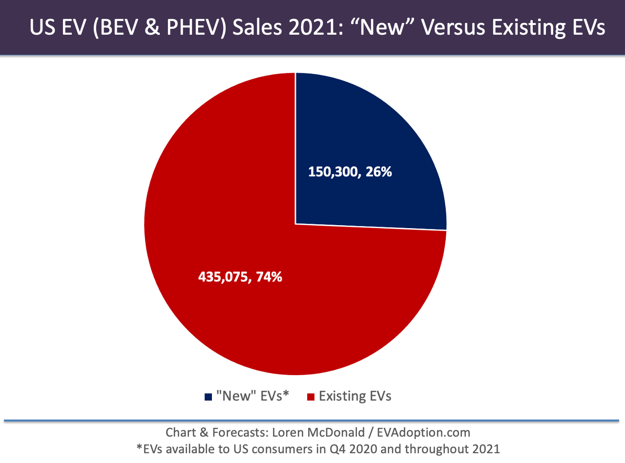 2021 US EV Sales New vs Existing-chart