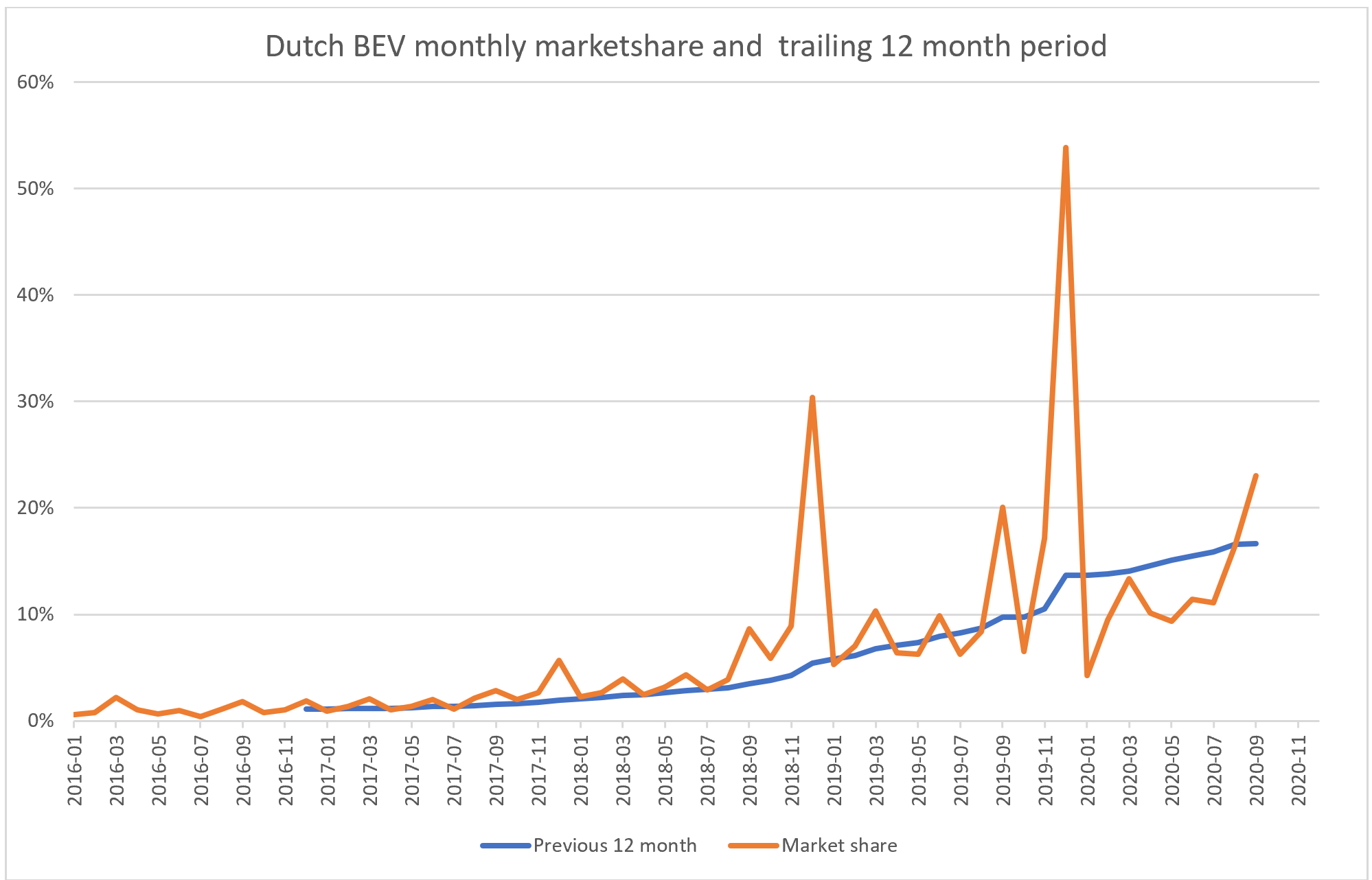 Dutch Electric Vehicle Market Enters Early Majority