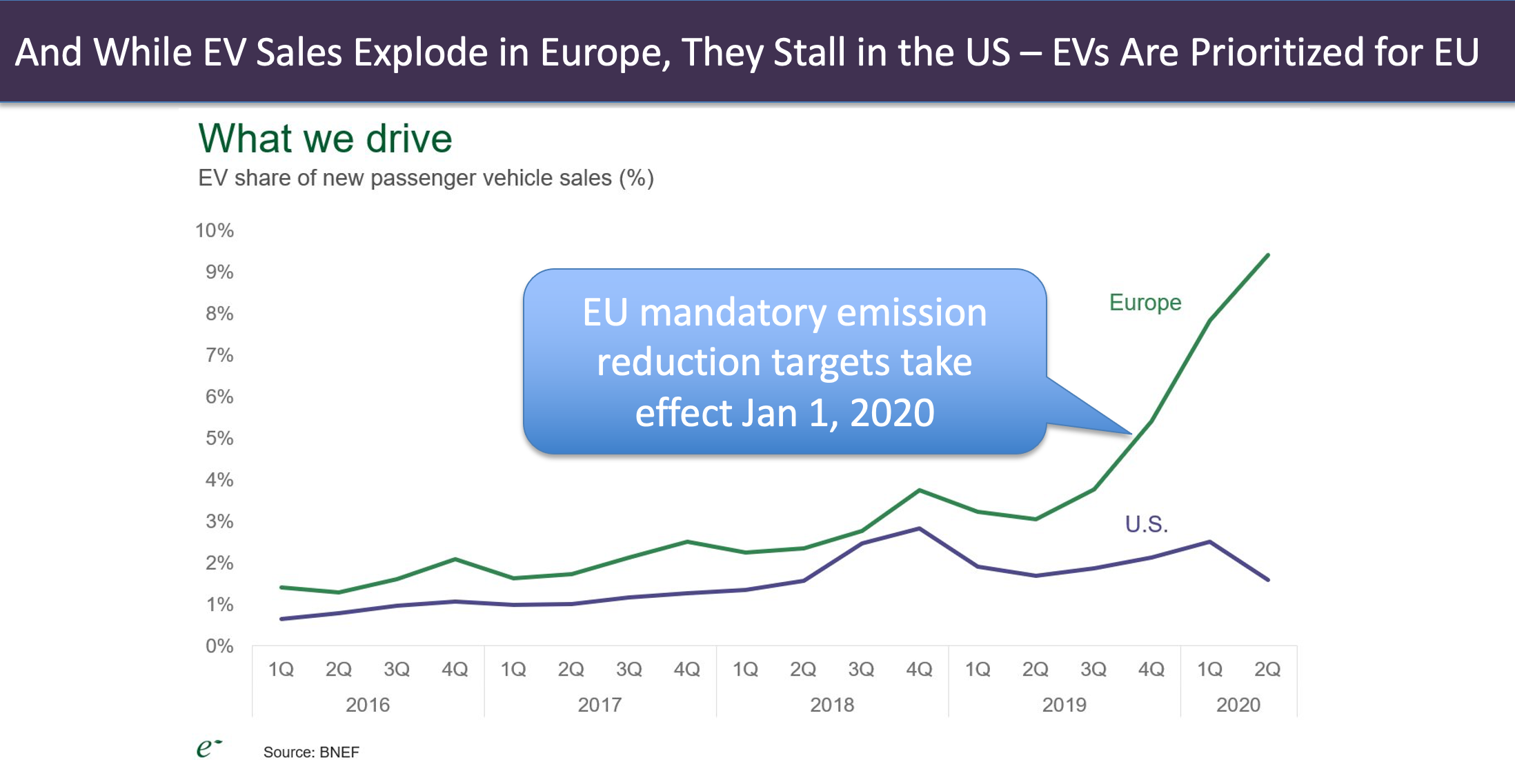 Europe vs US EV Sales - BNEF