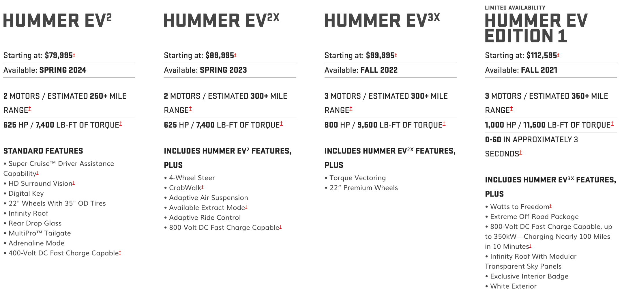 GMC HUMMER versions-specs-pricing-availability