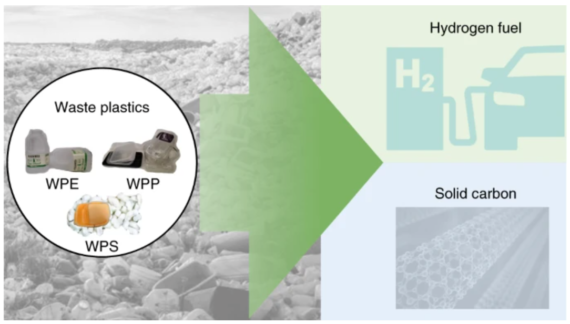 photo of New Process Turns Plastic Waste Into Hydrogen And Carbon Nanotubes image