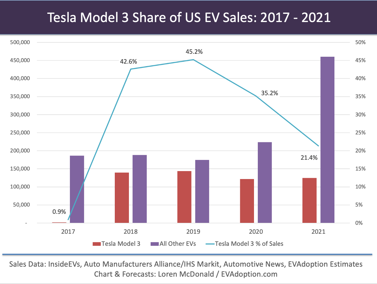 Tesla Model 3 Share of US EV Sales-2017-2021