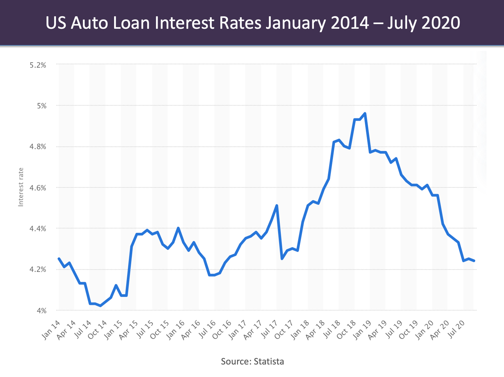 US Auto interest rates Jan 2014-July 2020- Source Statista