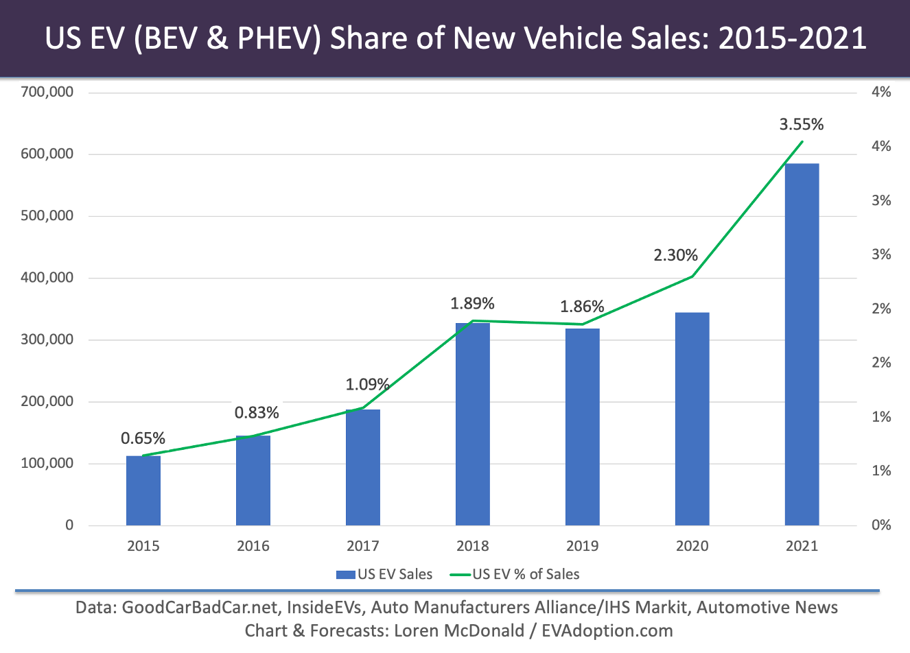 US EV-BEV & PHEV-Share of New Vehicle Sales 2015-2021