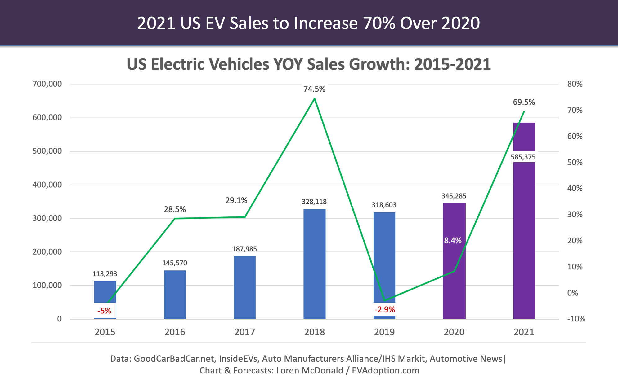 US EV Sales 2015-2021 YOY Growth