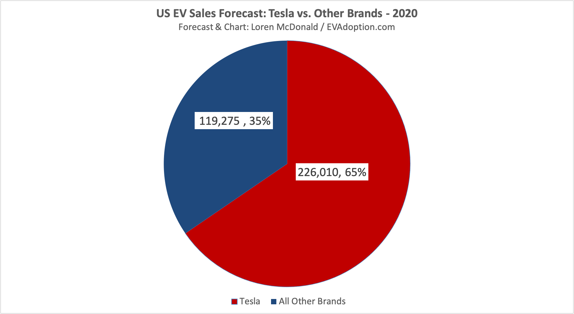 US EV Sales Forecast-Tesla vs Other Brands - 2020-Oct18-2020