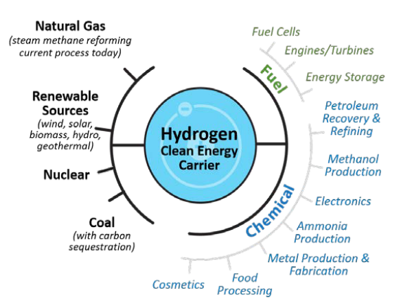green hydrogen fuel cell trucks