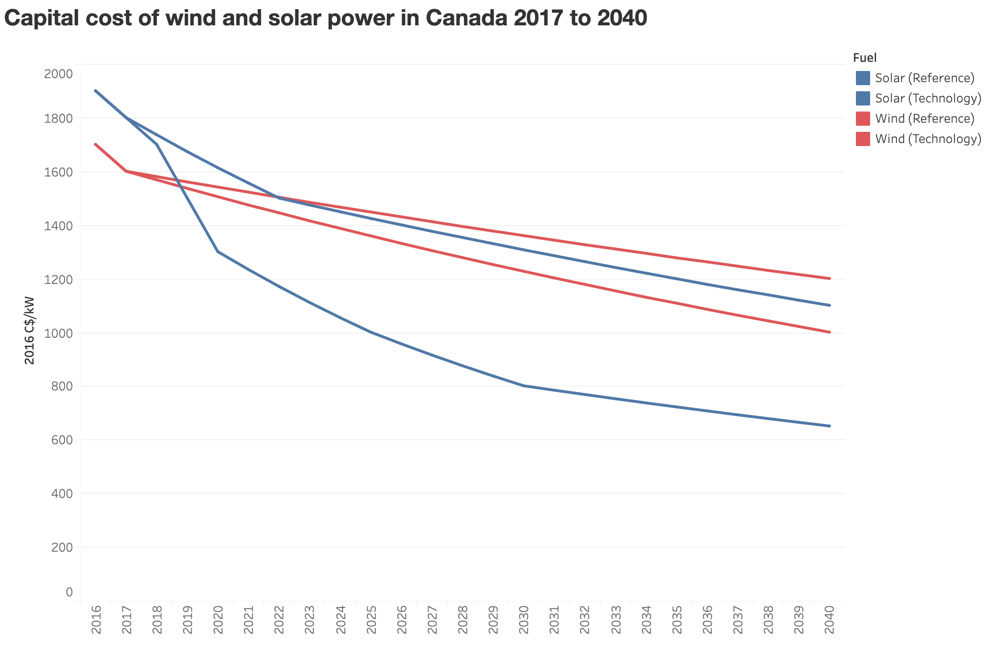 Graph of capital cost of wind and solar power in Canada