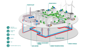 Municipal district heating system