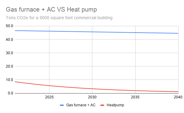 Graph of difference in tons CO2e between gas furnace and AC system vs heat pump