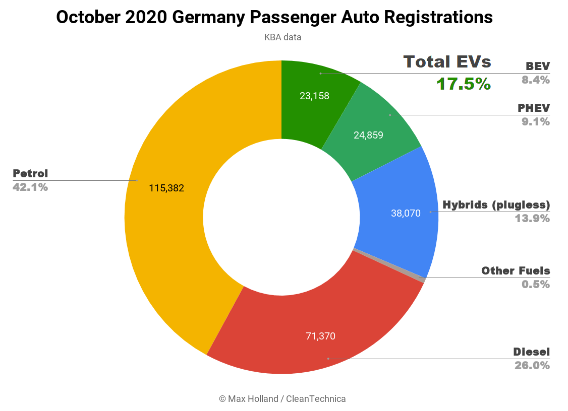 Germany — World's 4th Largest Auto Market — Now Above 17.5% Plugin Electric Vehicle Share!